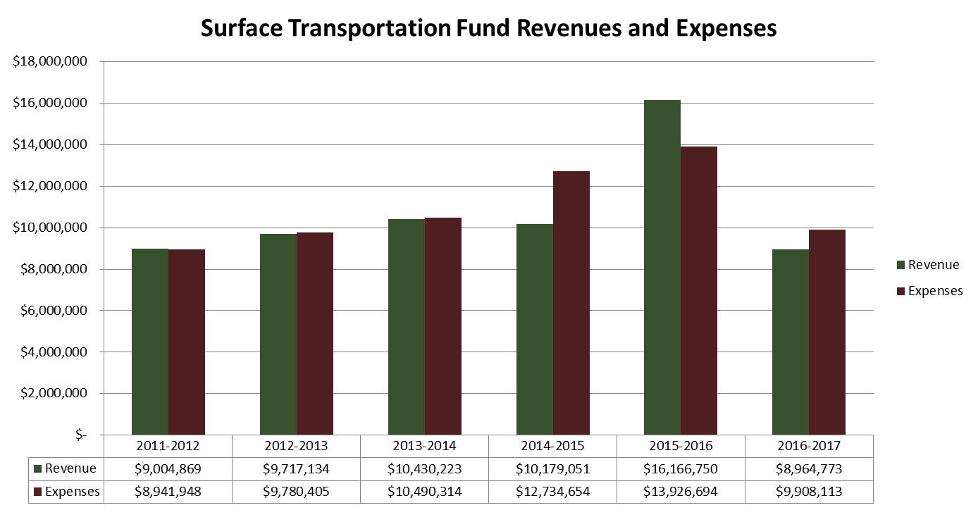 Surface Transportation Fund Revenues and Expenses. Click or read below for text overview.