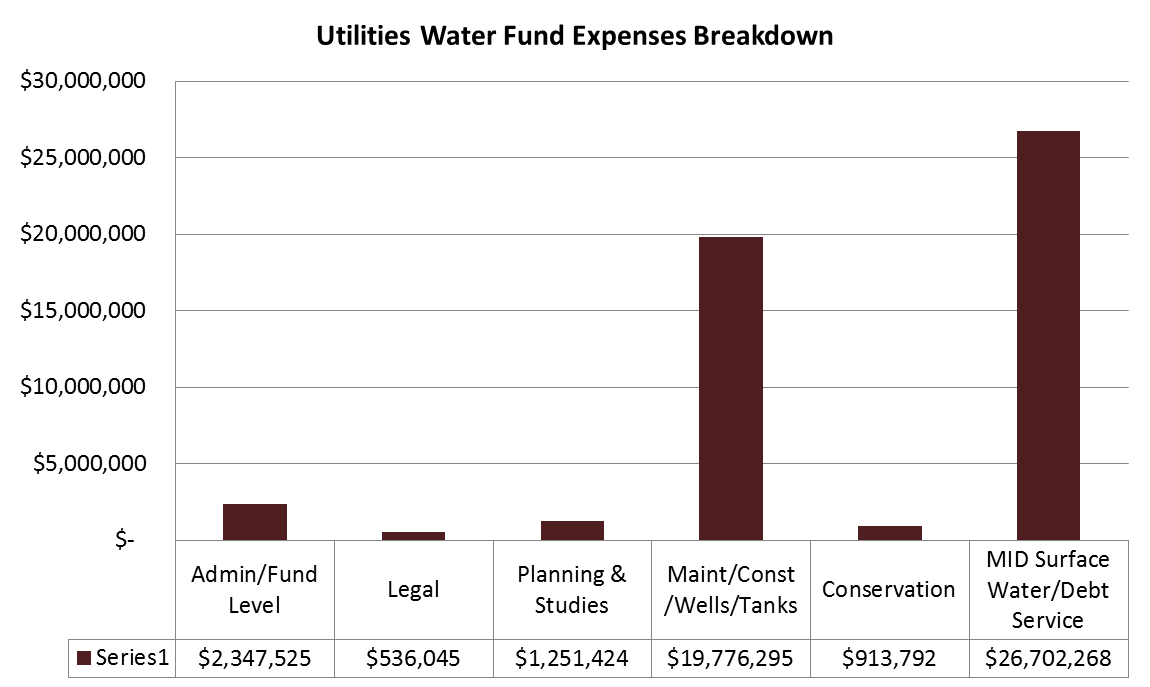 Utilities Water Fund Expenses Breakdown. Click or read below for text overview.