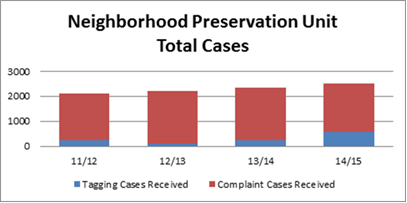 CED Neighborhood Preservation Unit total Cases