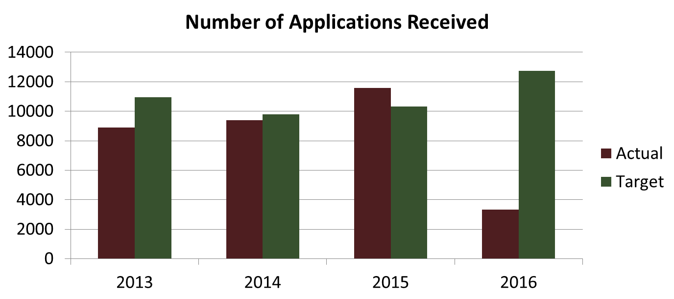 HR Number of Applications Received. Click or read below for text overview.