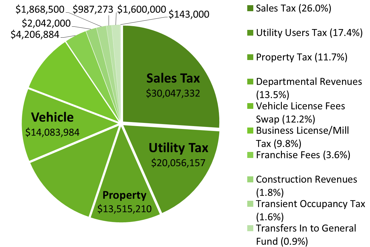 2015-16 General Fund Pie Chart. Click or read below for text overview.