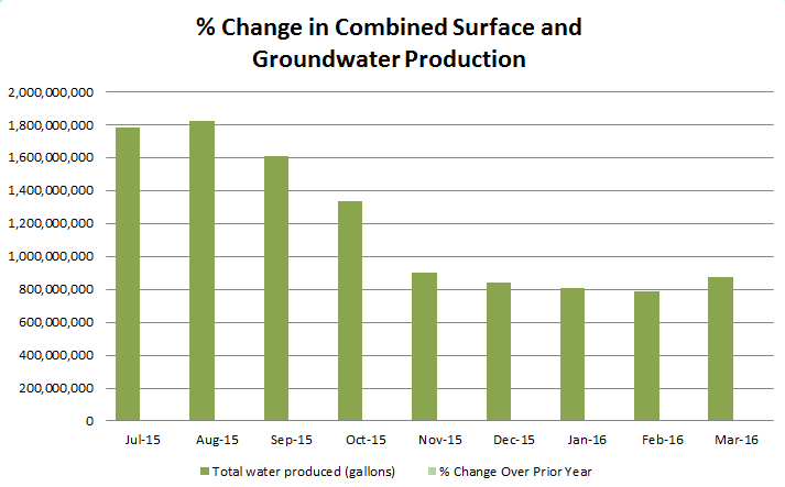 Percent Change In Combined Surface and Ground Water. Click to see text equivalent.