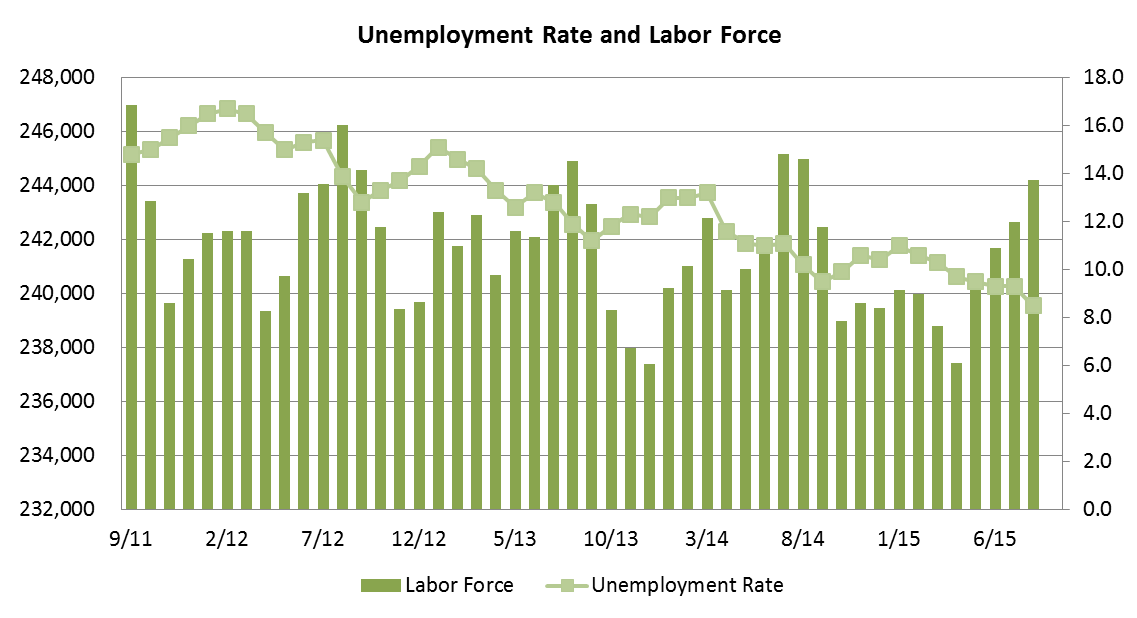 Labor Force. Click or read below for text overview.